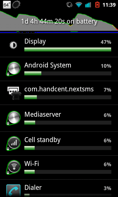 Nexus S 4G...Good Battery Life After All?