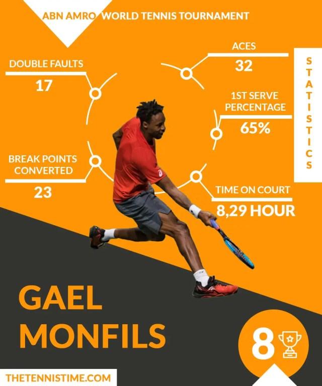 Gael-Monfils