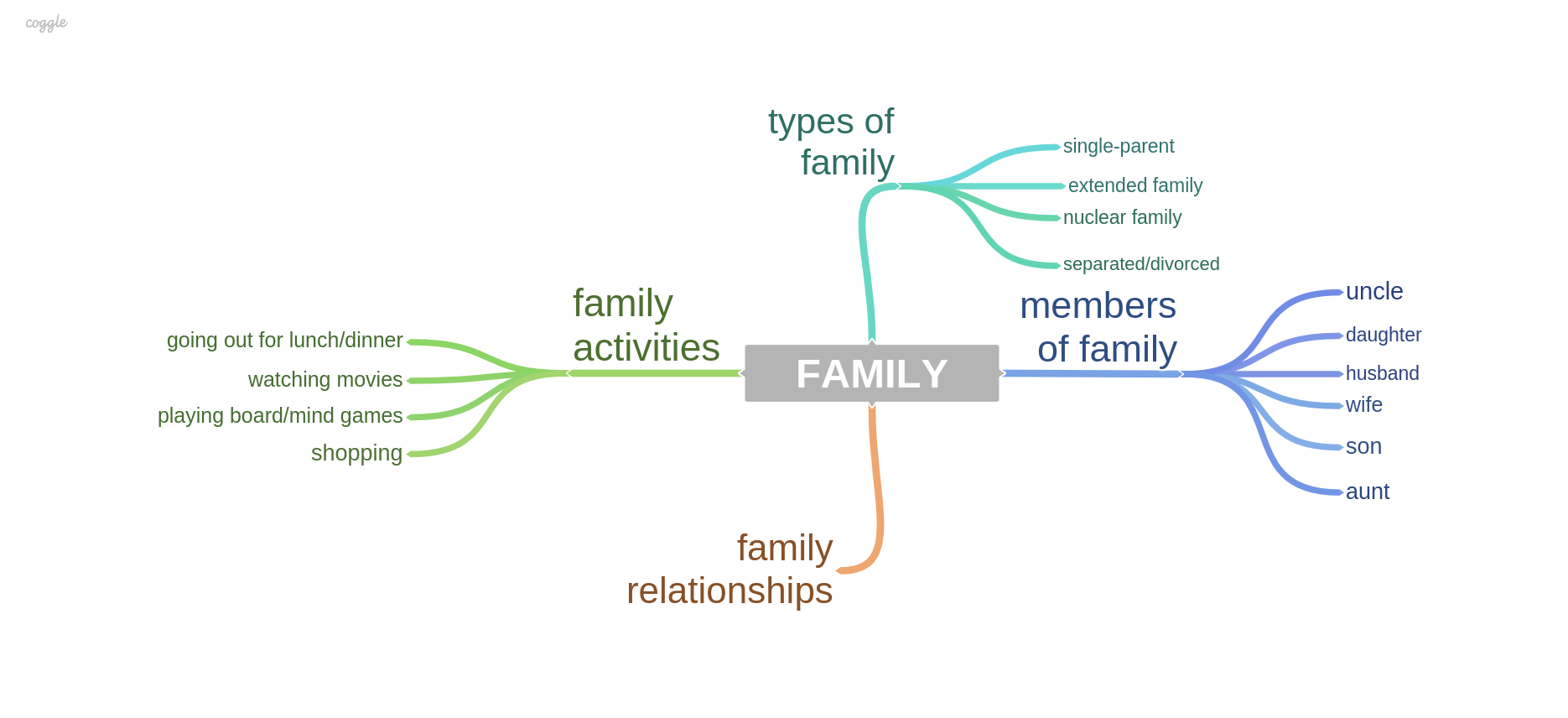 Family: Sample Answers and Topic Vocabulary for IELTS Speaking Exam