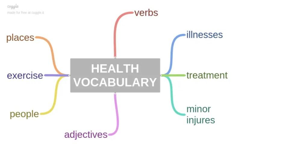 HEALTH ielts VOCABULARY thetesttaker