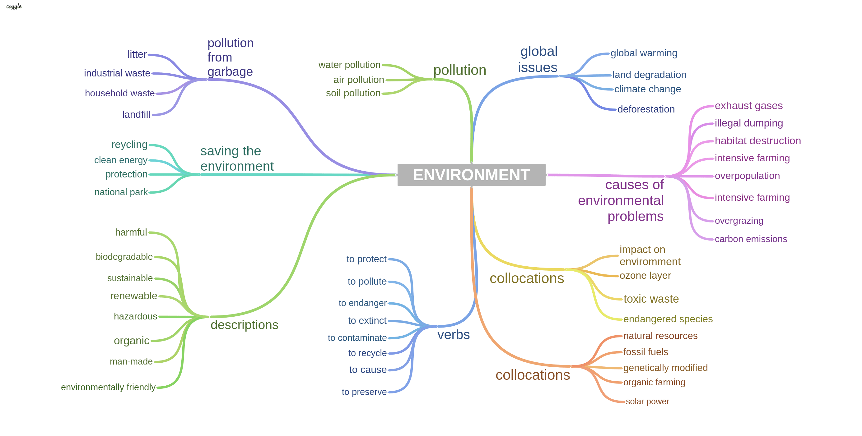 Environment Sample Answers And Topic Vocabulary For Ielts