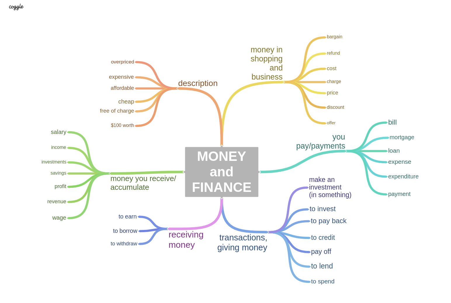 Money Sample Answers And Topic Vocabulary For Ielts