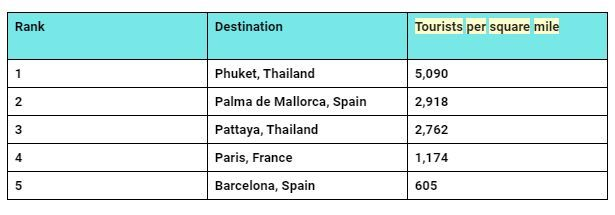 Study shows Phuket has highest number of tourists per square mile | News by The Thaiger