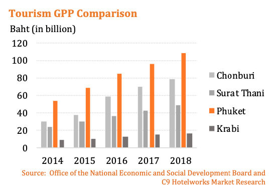 Phuket's economy is more than just tourism | News by The Thaiger
