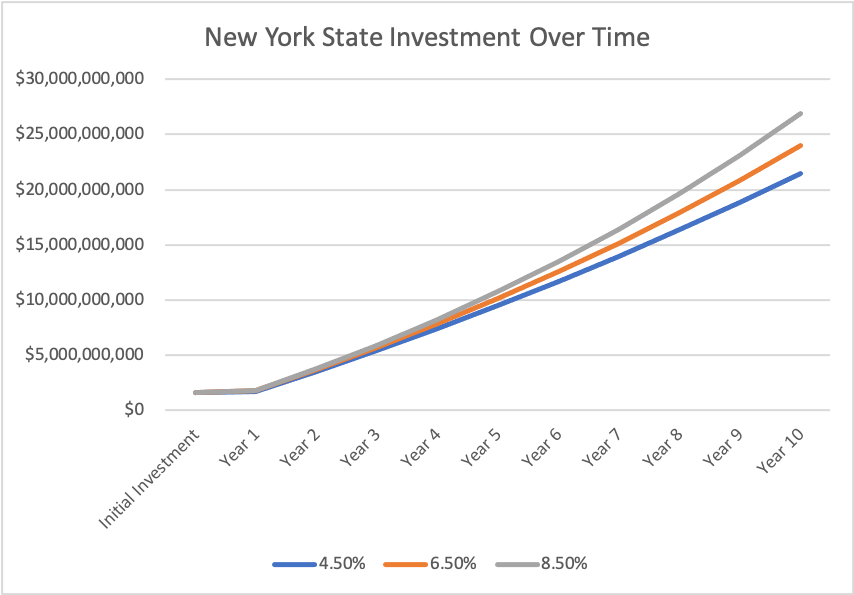 new york state investment over time
