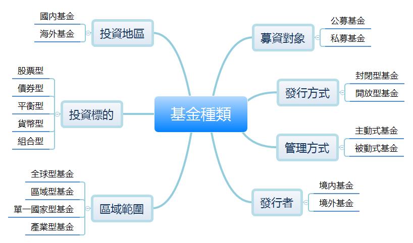 基金的7種種類