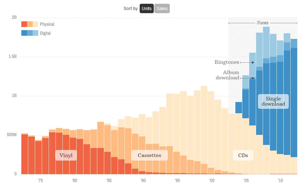 Singles vs. Album Sales