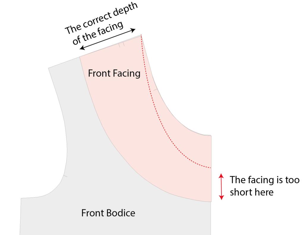 Adjusting the facing