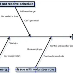 Advantages Of Cause And Effect Diagram Uml State Chart Examples 7 Essential Tools For Quality Control The Thriving Small Business Example Fish Bone