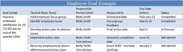 Goals Ideas Employee