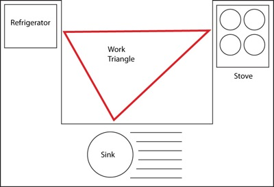 , Is There A Bermuda Triangle In Your Home?!, The Tidy Lady