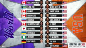 20 players selected by NBA to play in the 2020 NBA Rising Stars