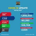 Kenya: COVID-19 update