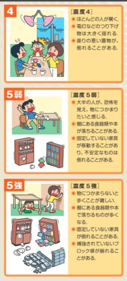 Shindo Japanese Earthquake scale, stages 4-5