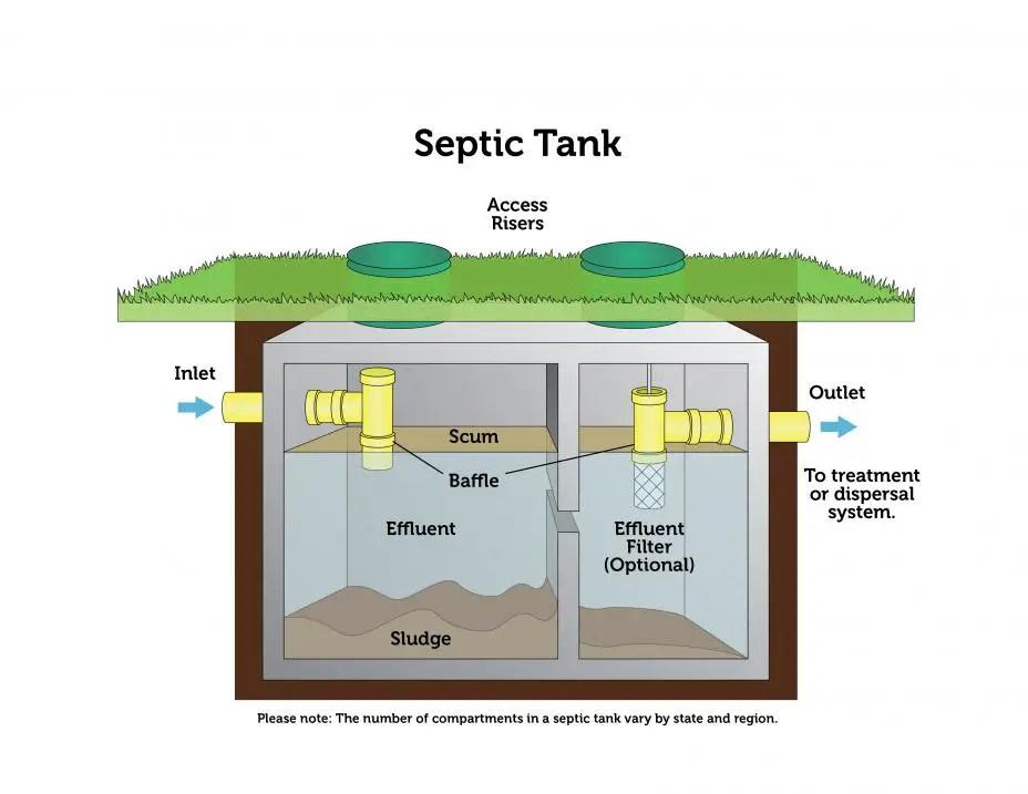 Septic Tank Graphics Model