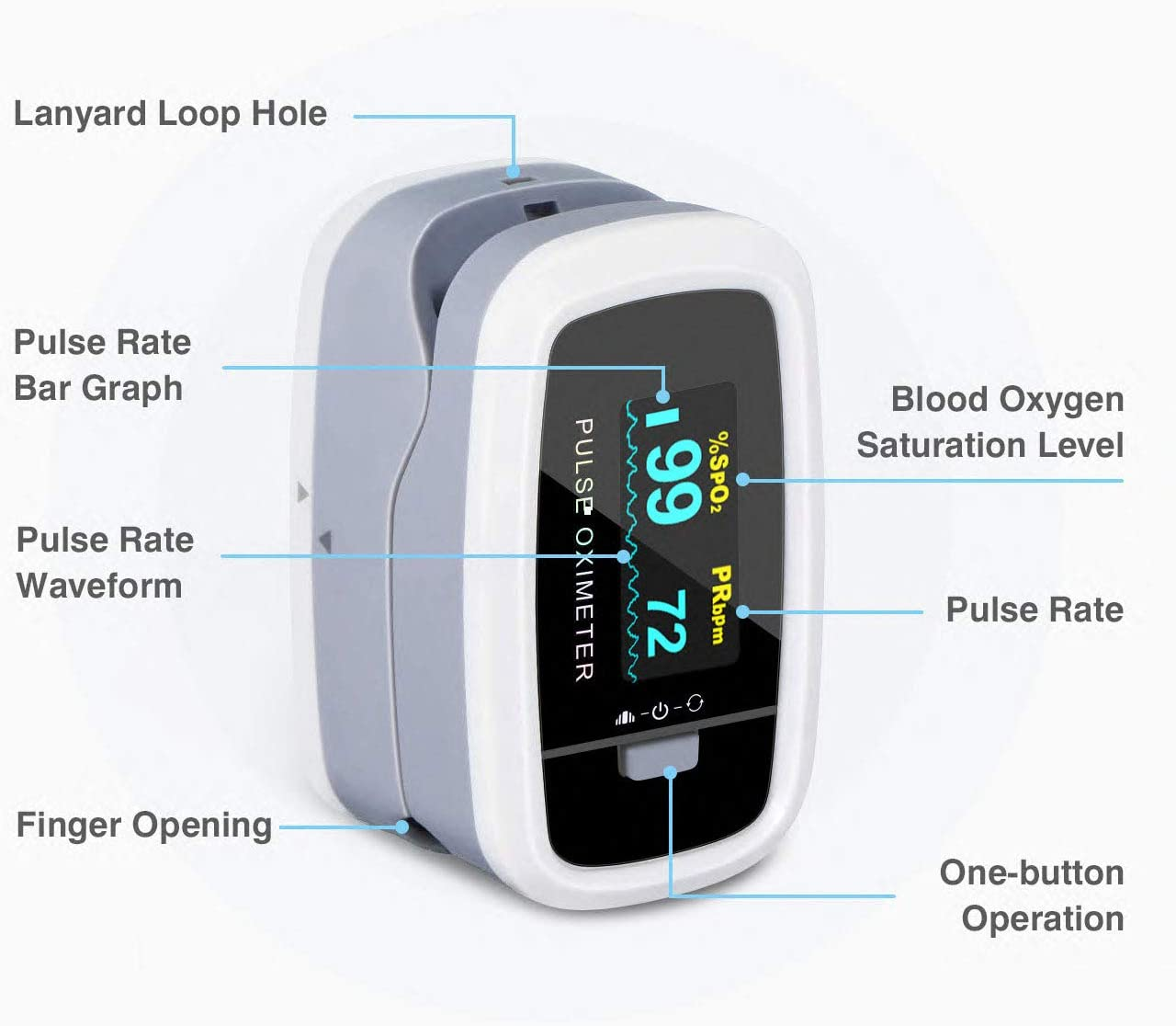 check blood oxygen saturation, how to check blood oxygen saturation, best pulse oximeter on amazon, using a pulse oximeter during coronavirus