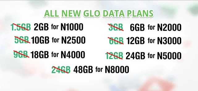 new glo data plans and their subscription code