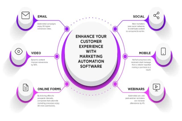 Benefits of using an effective marketing automation strategy
