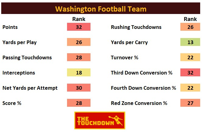 Washington Football Team 2020