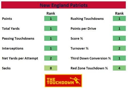 New England Patriots 2020