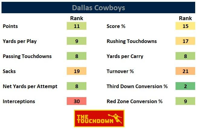 Dallas Cowboys 2020