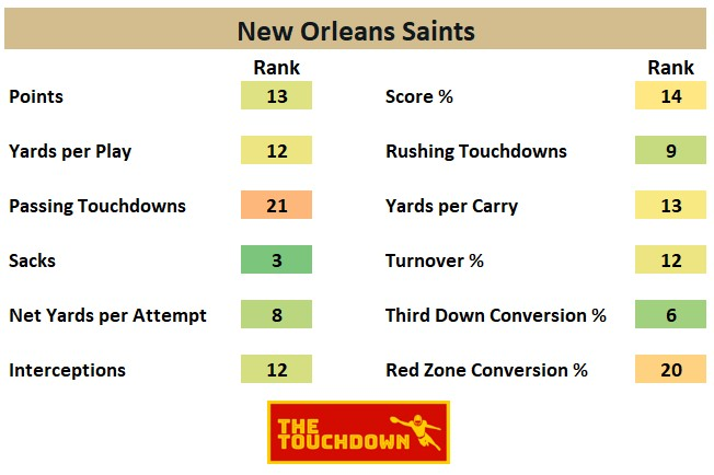 New Orleans Saints 2020