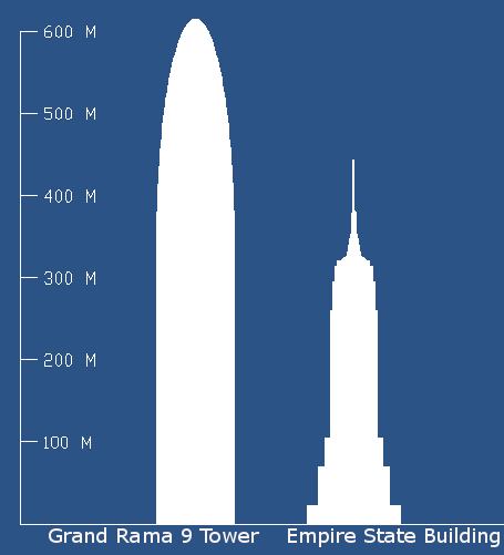 Height of Grand Rama 9 Tower