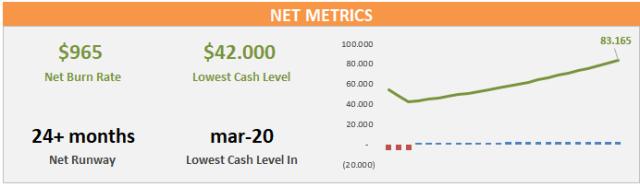 Example of Net Metrics.
