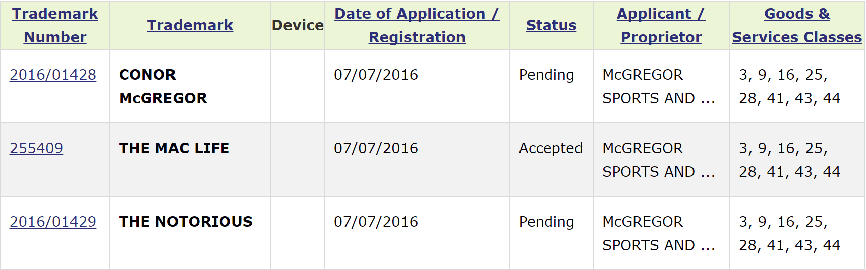 Conor McGregor Irish Trademark Applications