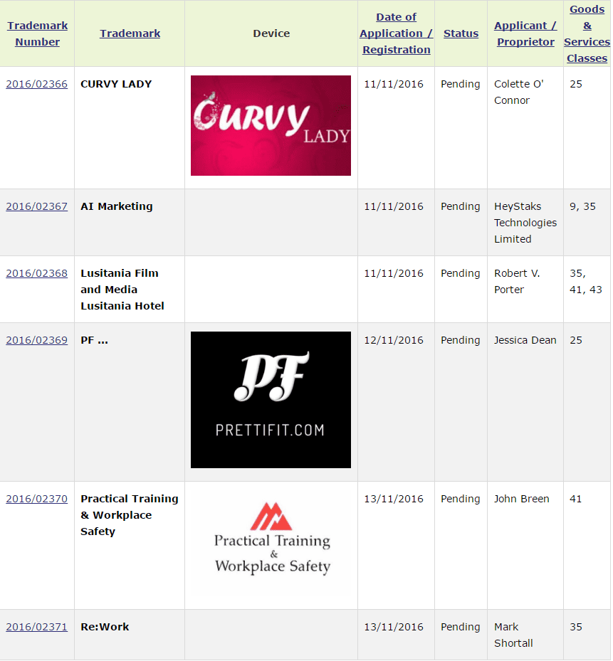 Irish Trademark Applications Prettifit Aimarketing Curvylady Trademarks Applied For In Ireland