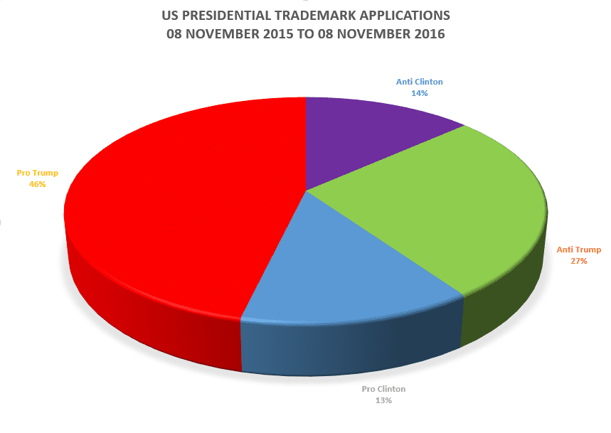 Us Presidential Trademark Breakdown Full Totals