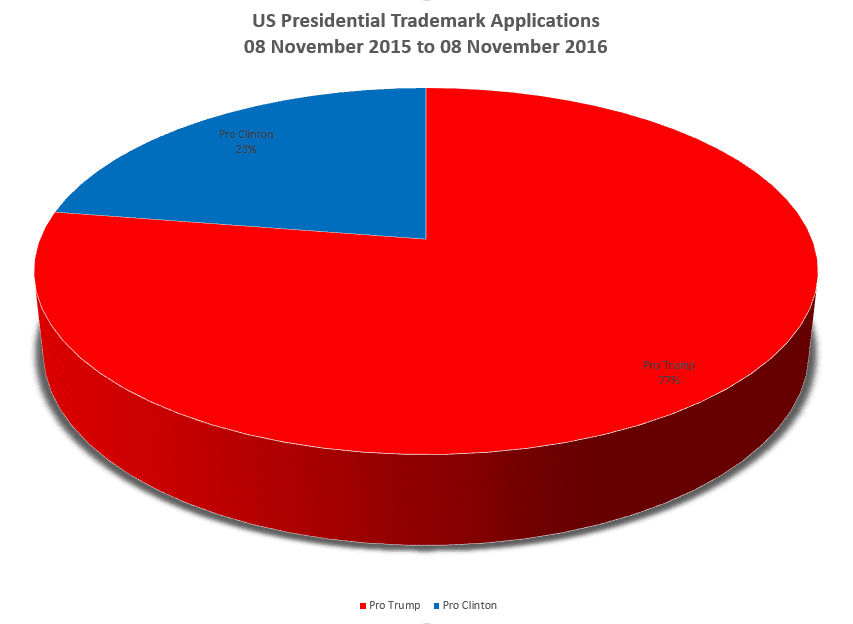 Us Presidential Trademark Breakdown Positive Or Negative Only