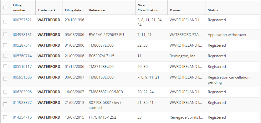 Many Waterford Trademark Applications