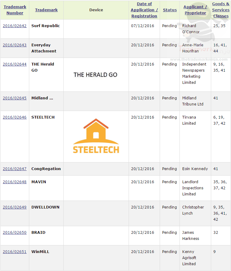 Recent Irish Trademark Applications for TheHeraldGo SurfRepublic and Steeltech