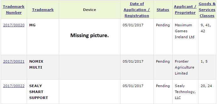 The Most Recent Irish Trademark Applications filed with the Irish Patents Office