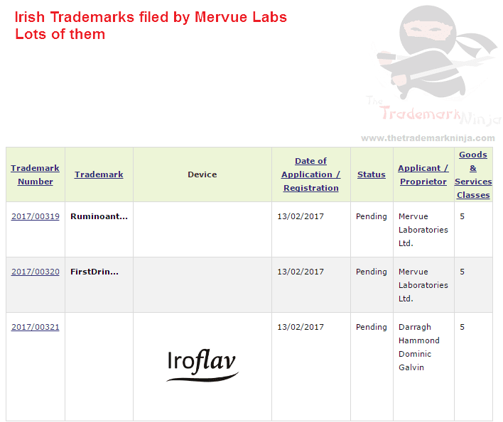 Irish Trademarks for MervueLabs filed february 2017