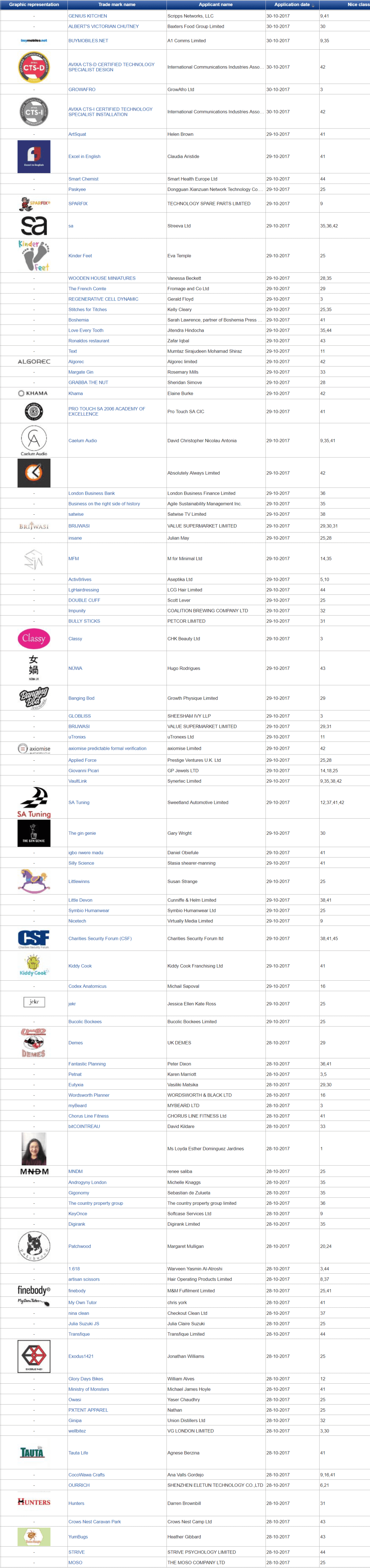 Trademark UK UK Trademark Applications Latest Filings with UK Patents Office 29 October 2017 1 2