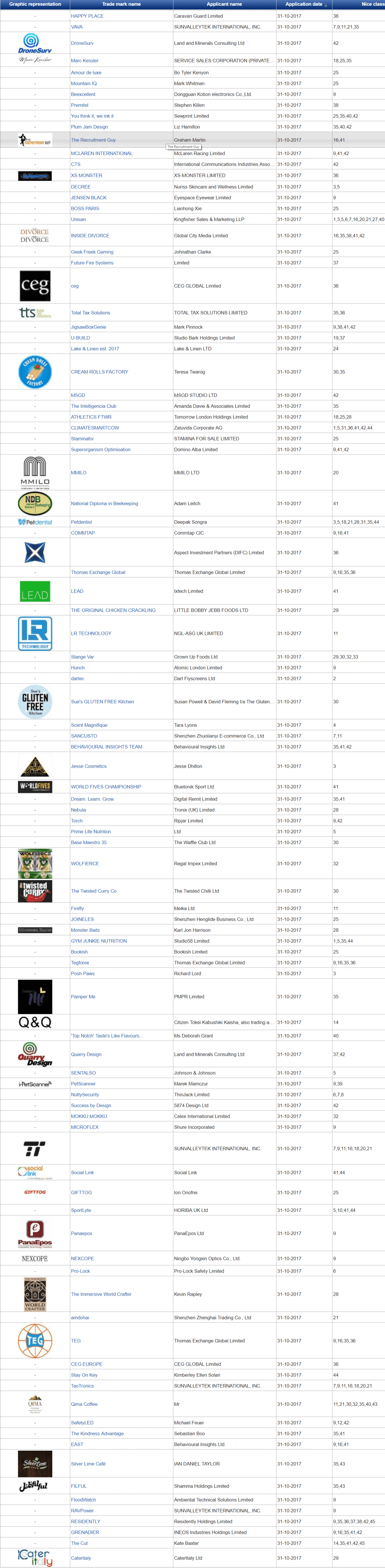 Trademark UK UK Trademark Applications Latest Filings with UK Patents Office 31 October 2017 1 2