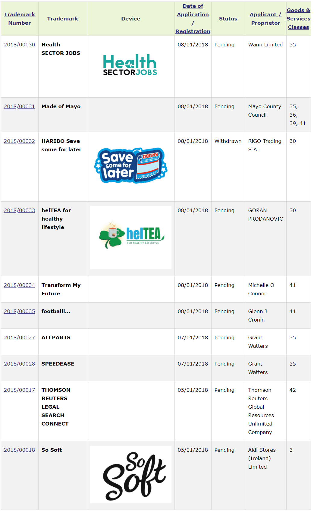 Trademark Ireland Trademark Applications Filed with MadeOfMayo Heltea Speedease TM Trademark