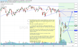 Weekly Market Perspectives – 09/07-09/11