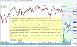 Weekly Market Perspectives – 09/14-09/18