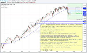Weekly Market Perspectives – 09/21-09/25