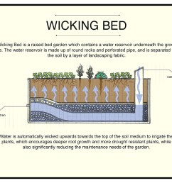 diagram of garden beds diagram data schema upwards gardening diagrams [ 1080 x 809 Pixel ]