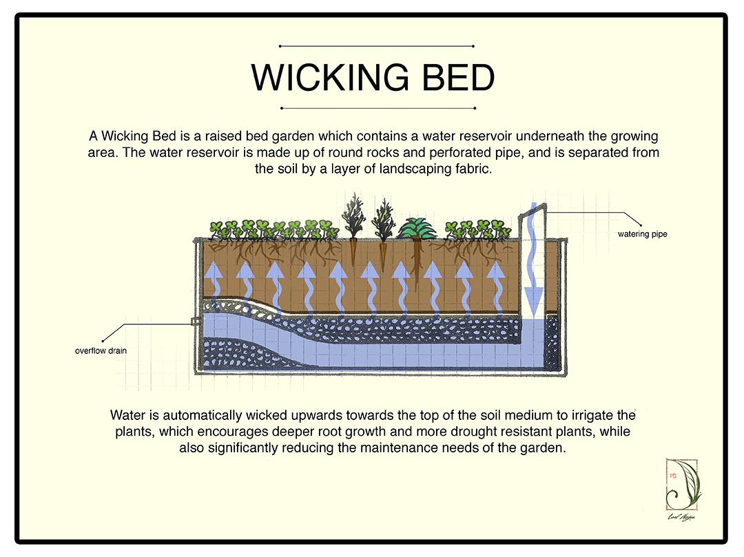 hight resolution of diagram of garden beds diagram data schema upwards gardening diagrams