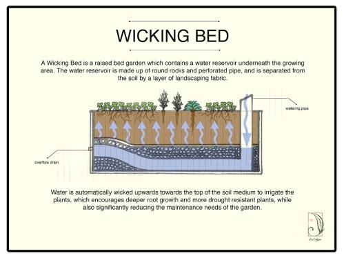 small resolution of diagram of garden beds diagram data schema upwards gardening diagrams