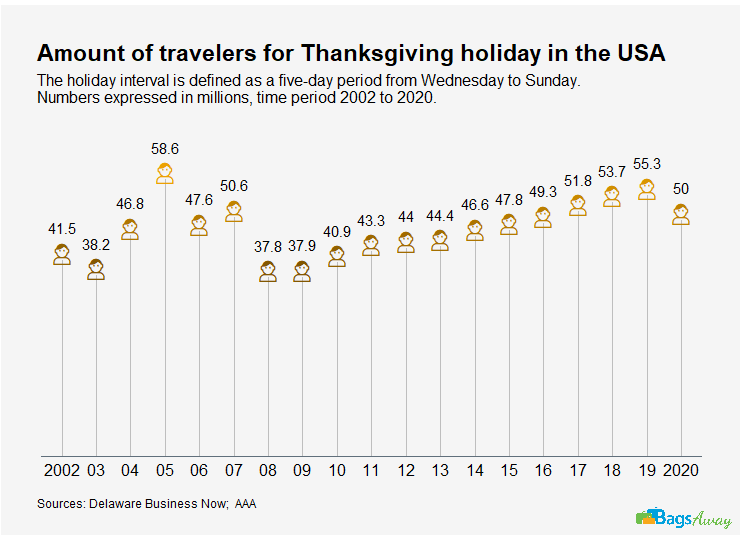 Thanksgiving Facts & Statistics, 10 Thanksgiving Facts & Statistics: America's Biggest Holiday, The Travel Bug Bite