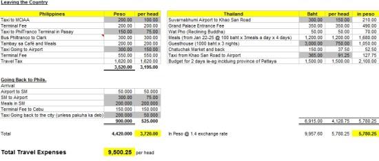 Budget Sheet: Cebu to Bangkok | click to enlarge