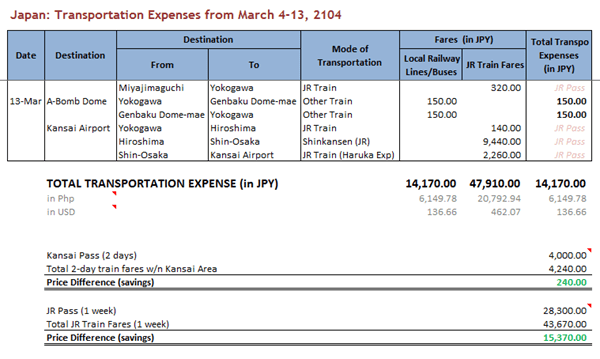 9 Day Travel Expenses in Japan