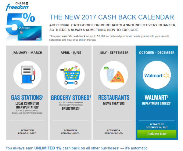 chase freedom calendar 2017 chase freedom 5 percent categories