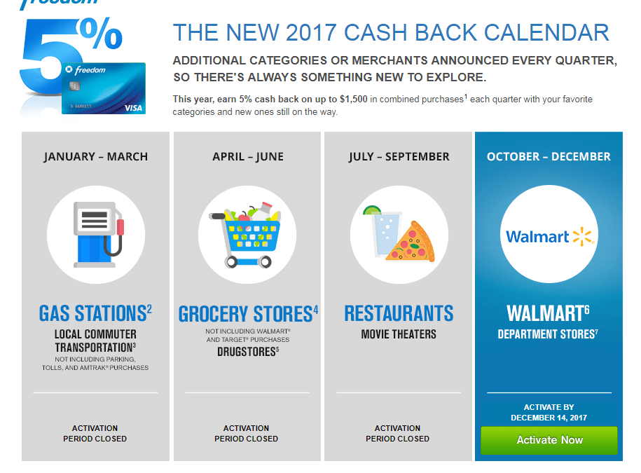 Chase Freedom Calendar 2017 Categories That Earn 5% Cash Back
